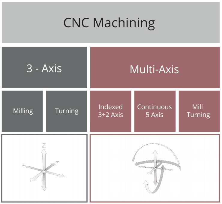 table for types of 3 axis and multi axis cnc machining
