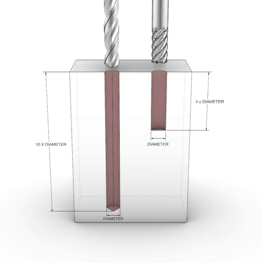illustration of hole depths on cnc machining