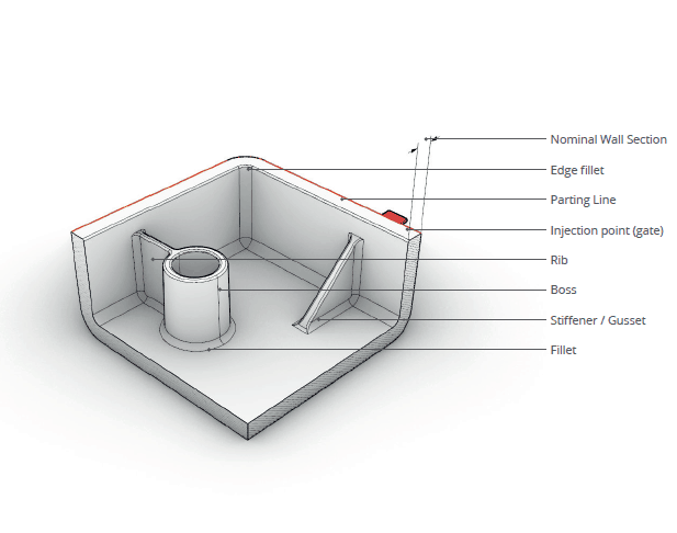 illustration of parts anatomy for injection moulding