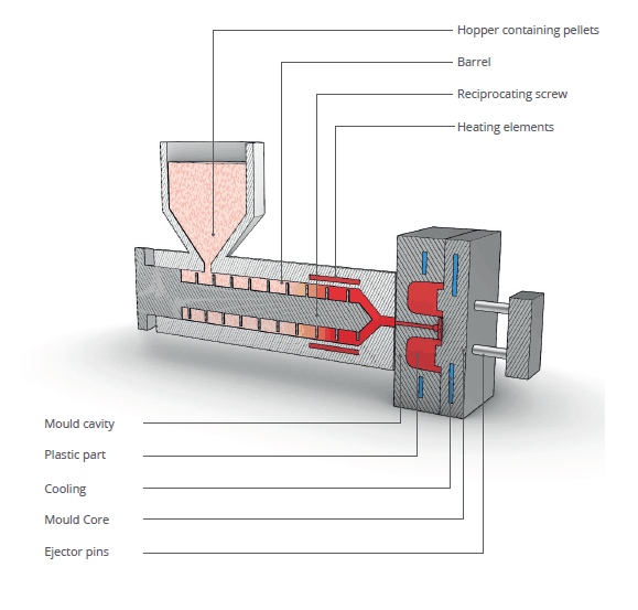 illustration of injection moulding process