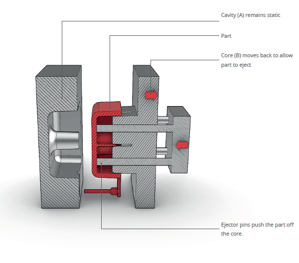 illustration of ejection process for injection moulding