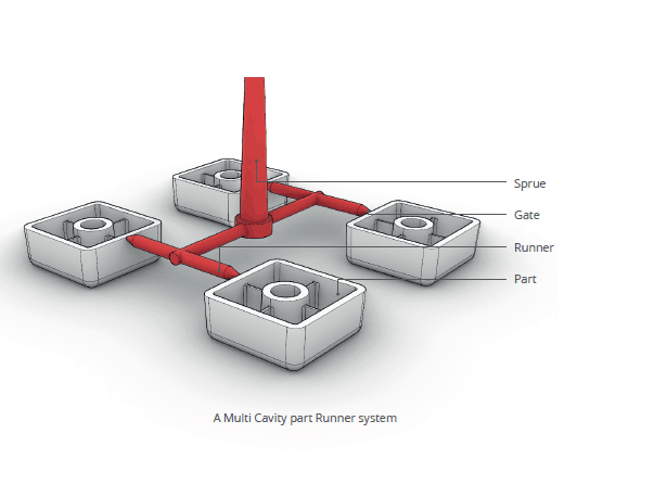 illustration of runner system on an injection moulding part