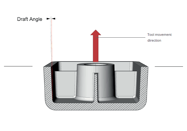 illustration of draft angle on an injection moulding part