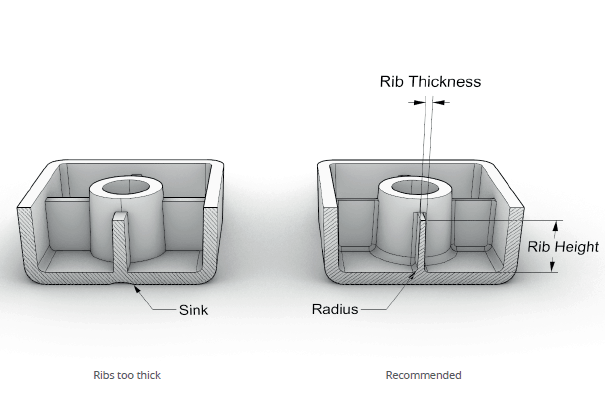 illustration of rib thickness on an injection moulding part
