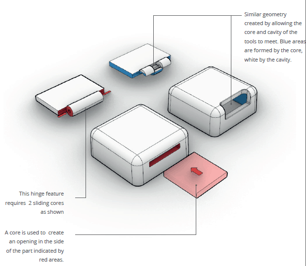 illustration of shut offs on an injection moulding part
