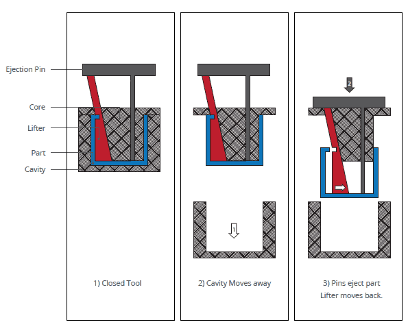 illustration of how lifters are used for undercuts on an injection moulding part