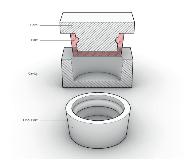 illustration of core, part, cavity and final part of an injection moulding part