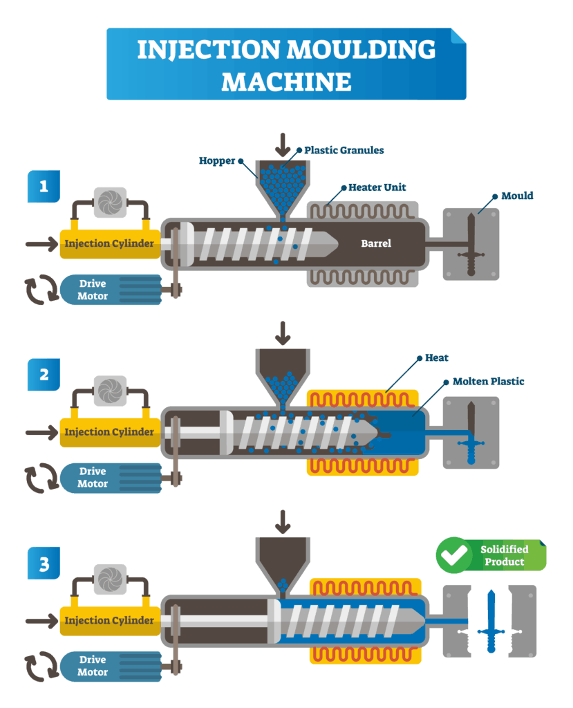 injection moulding infographic