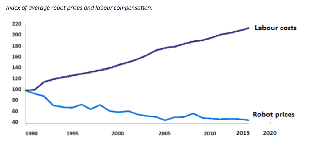 Table showing average robot prices and labour compensation